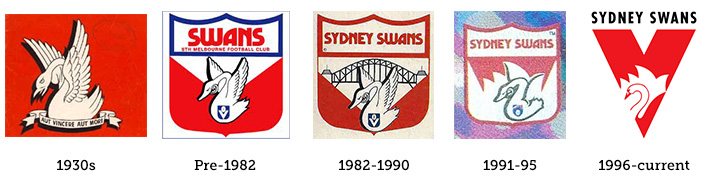 Sydney Swans Logo Evolution